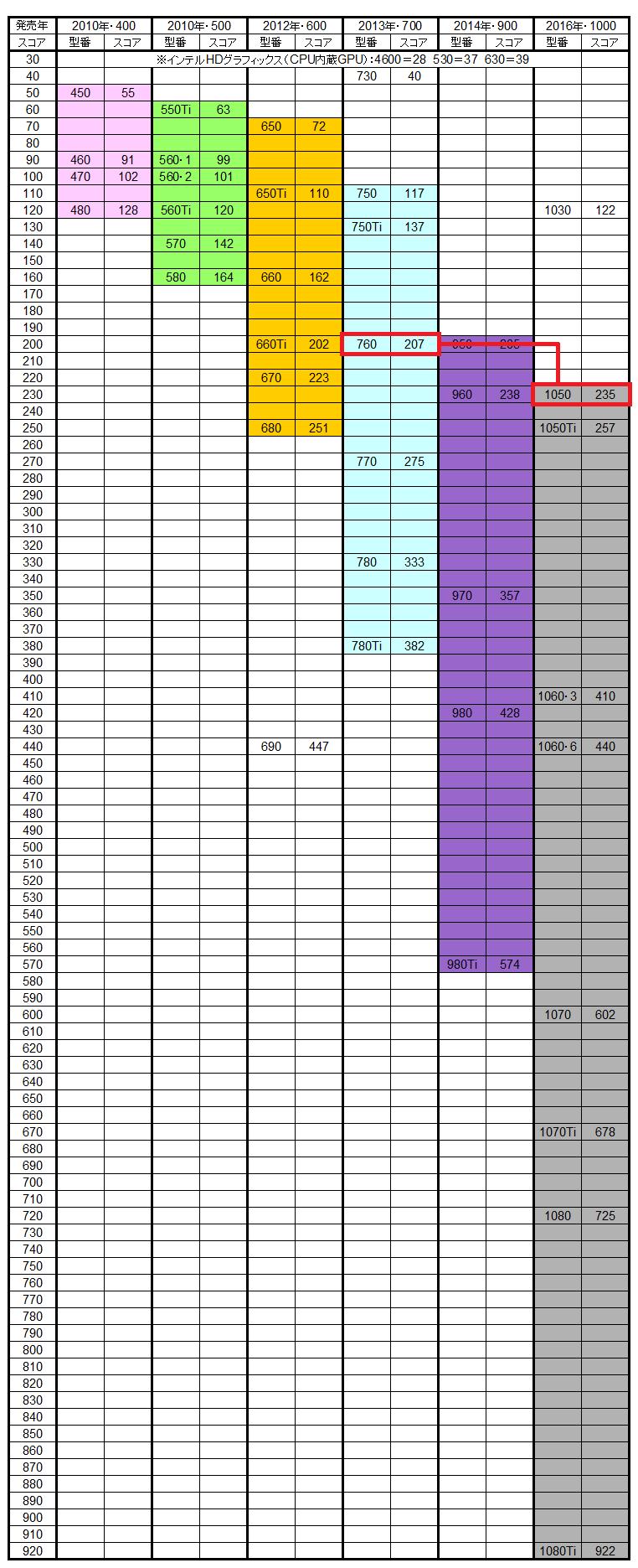 グラボ 性能 表